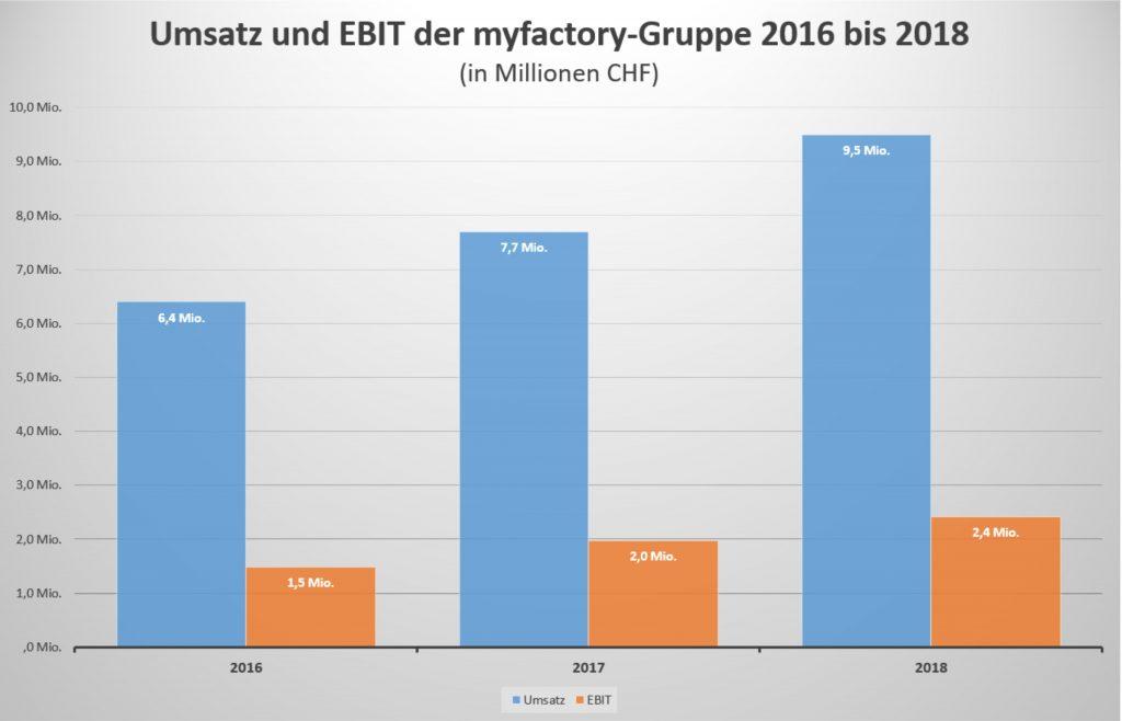 Myfactory wächst seit Jahren erfolgreich. 2018 erzielte das Unternehmen einen Umsatz von 9,5 Millionen Schweizer Franken. (Quelle: Myfactory)