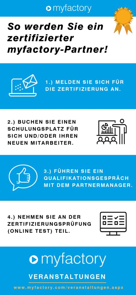 In vier Schritten zum zertifizierten Myfactory-Partner. (Quelle: Myfactory)